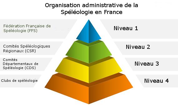 Pyramide organisation administrative spéléologie en France